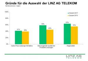 Statistik, die zeigt, aus welchen Gründen sich Kund/innen für die LINZ AG TELEKOM entscheiden.